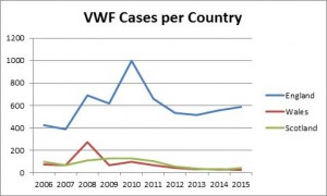 VWF Cases Per Country