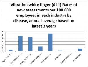 VWF Cases Per Sector