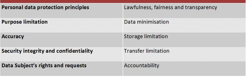GDPR Table